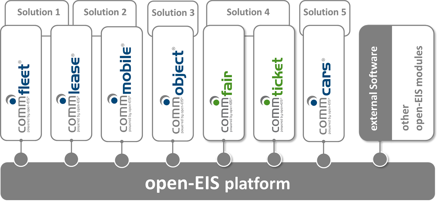 open-EIS - Integration Platform